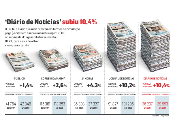 Increase in sales but the least sold | Aumento nas vendas mas o menos vendido