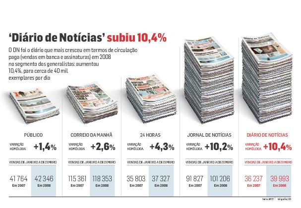 Increase in sales but the least sold | Aumento nas vendas mas o menos vendido